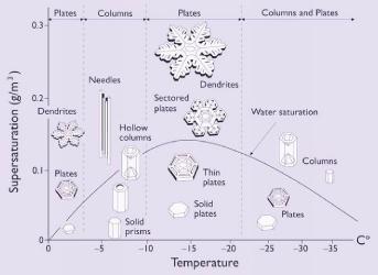 Závislost sněhu na teplotě